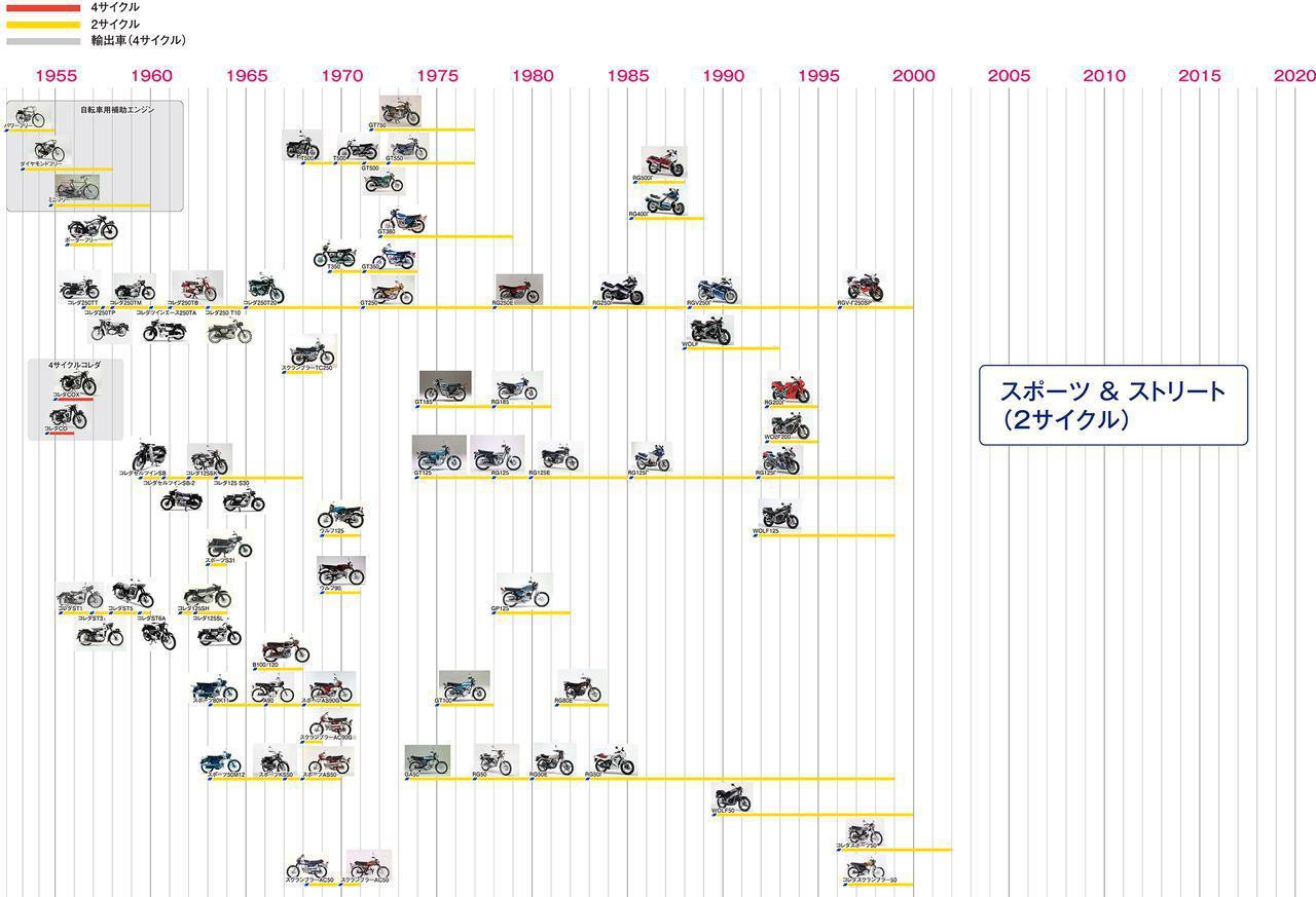 画像1: スズキのバイクの家系図?