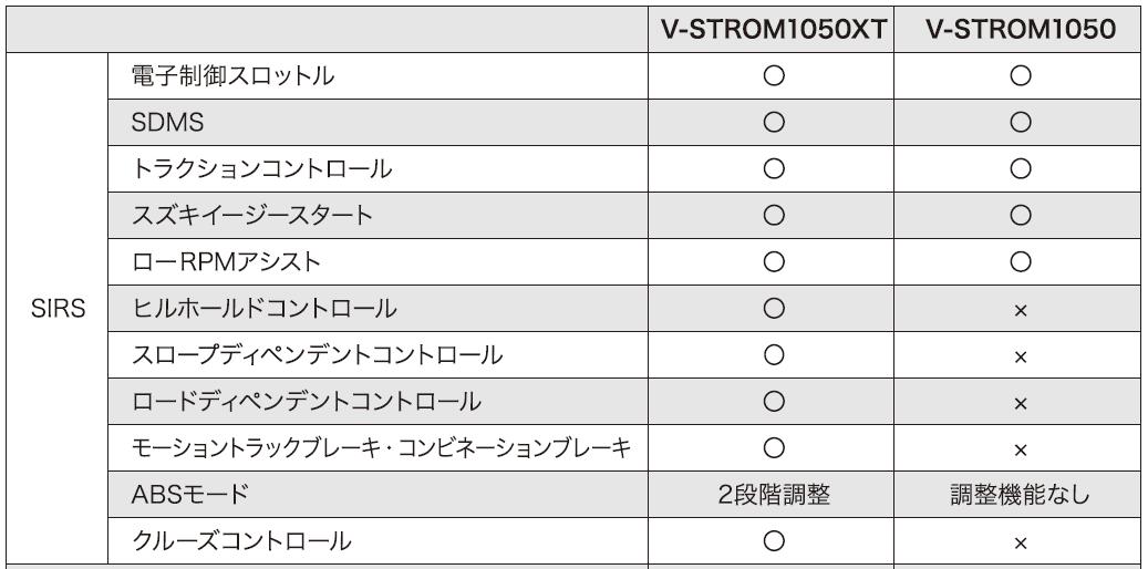 画像: ※SIRS /スズキインテリジェントライドシステム