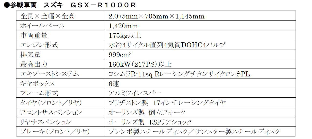 画像2: 【公式発表】耐久仕様のGSX-R1000Rは最高出力217馬力以上!?そして、スズキは『ヨシムラ』と組んで世界耐久選手権に2021シーズンはファクトリーチームとして参戦!