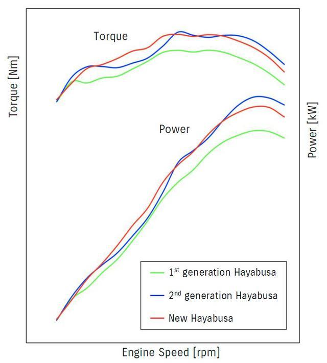 画像2: 新型『隼(ハヤブサ)』は低~中速を大幅に強化した