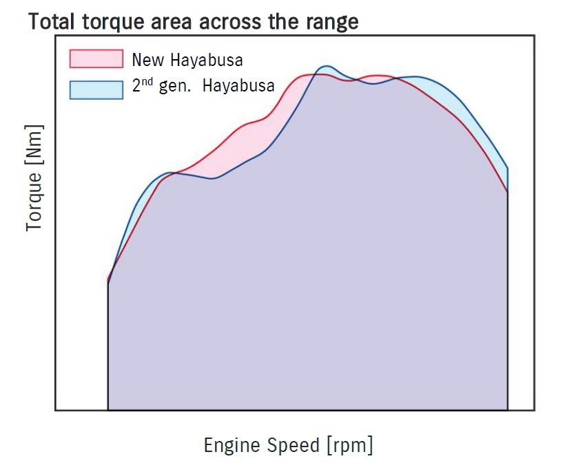 画像3: 新型『隼(ハヤブサ)』は低~中速を大幅に強化した