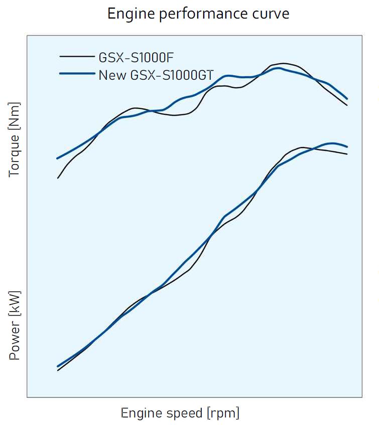 画像1: 新型『GSX-S1000GT』はGSX-S1000Fから何が変わった? 【スズキのバイクの新車ニュース/SUZUKI GSX-S1000GT 装備&ディテール 編】