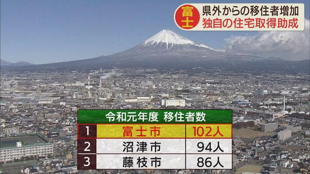 画像: 県外からの移住者 富士市は2年連続最多