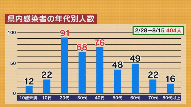 画像: 静岡県内の年代別コロナ感染者