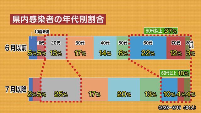 画像: 年代別感染者「6月まで」と「7月以降」の比較