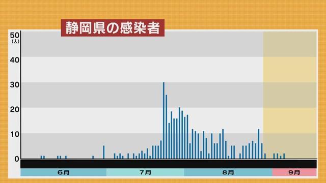 画像2: 【新型コロナ】感染者減少傾向も経路不明の割合が急増 静岡県「夏休みで県外移動が増えた影響か」