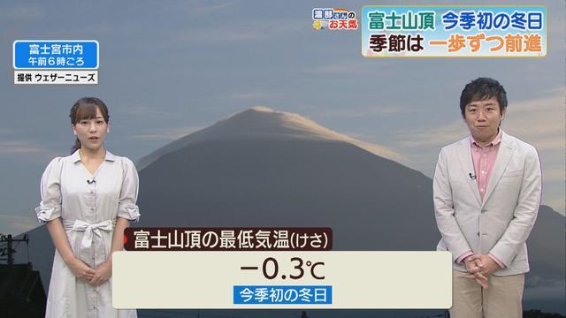 画像: 富士山に笠雲 山頂は冬日を観測