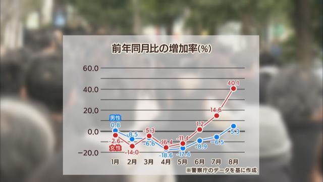 画像: 前年同月比の増加率