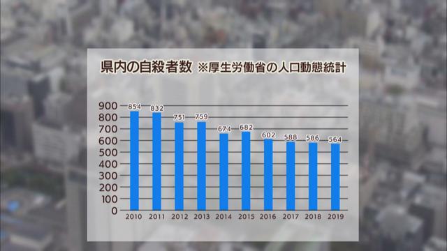 画像: 静岡県内の自殺者