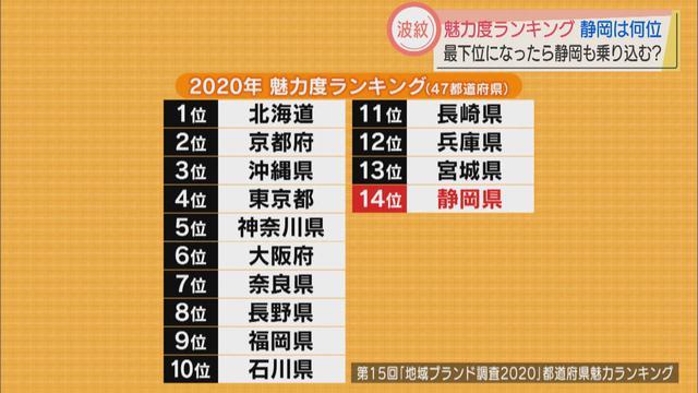 画像1: 魅力度ランキング、静岡県は14位 県担当者「個人的印象ではもう少し高くてもいい」