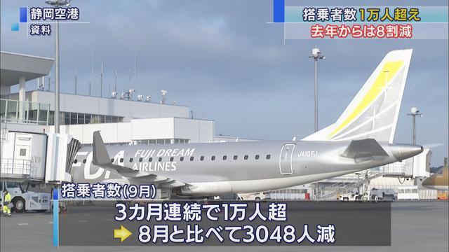画像: 静岡空港の搭乗者、去年9月比は8割減…3カ月連続1万人超も