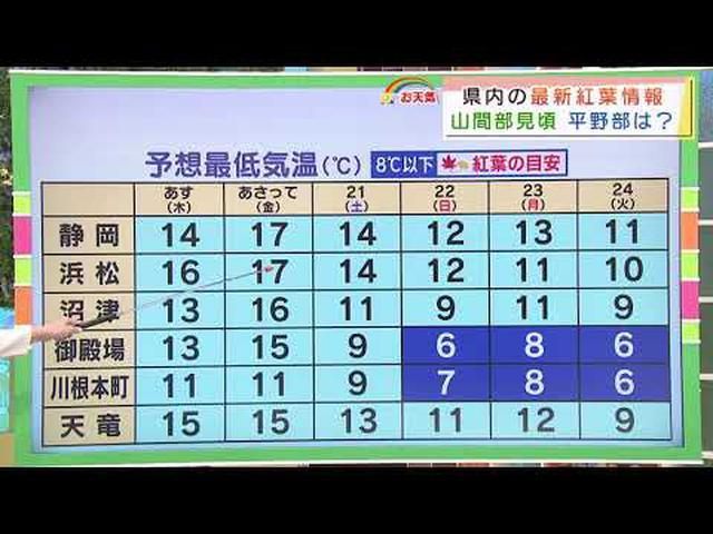 画像: 【11月18日 静岡のお天気】あすは「ゆっくり下り坂」 youtu.be