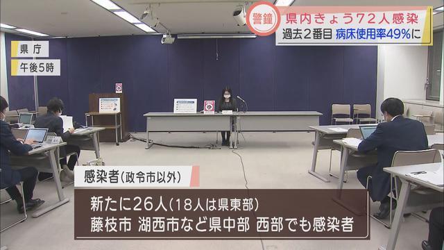画像: 【新型コロナ】静岡県新たに72人が感染 重症者は5人、病床使用率は49% youtu.be