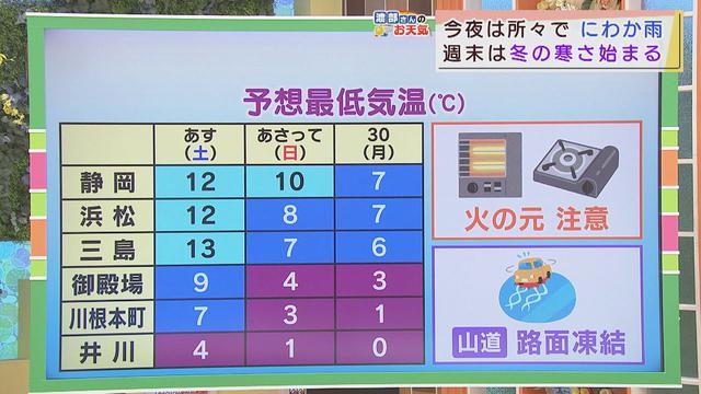 画像: 【11月27日 静岡】渡部さんのお天気 あす「晴れても風強い」 youtu.be