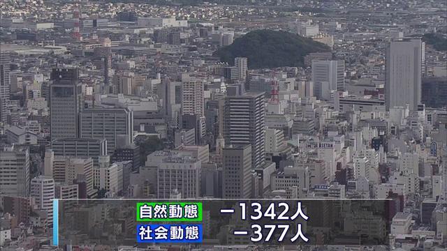 画像: 静岡県の人口6カ月連続で減少 増加は長泉町と函南町の2町 youtu.be