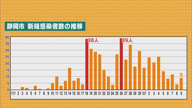 画像: 静岡県内の感染者減少傾向も…県担当者「今週来週の人数見て評価」 検査呼びかけも受診者は想定の6分の1