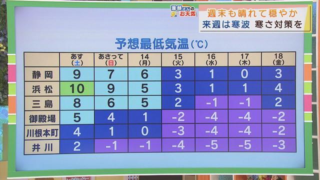 画像: 【12月11日 静岡】渡部さんのお天気 あすは「小春日和」 youtu.be