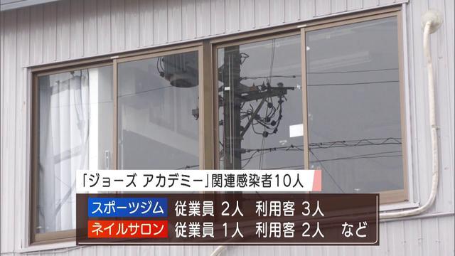 画像: 【新型コロナ】静岡県内34人が感染 浜松市のスポーツジムで新たなクラスター youtu.be