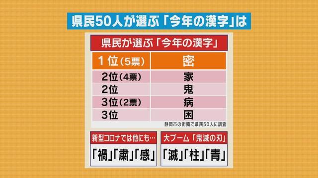 画像3: 今年の漢字は「密」 静岡県民が選ぶ今年の漢字は? 50人に聞きました
