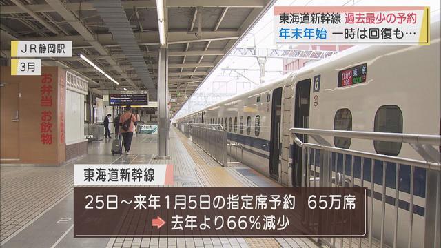 画像: 東海道新幹線の年末年始の予約、前年の3割ほど…GoToトラベル停止でツアーキャンセル相次ぐ youtu.be