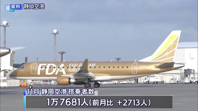 画像: 11月静岡空港搭乗者数今年度最多も去年の4分の1 youtu.be
