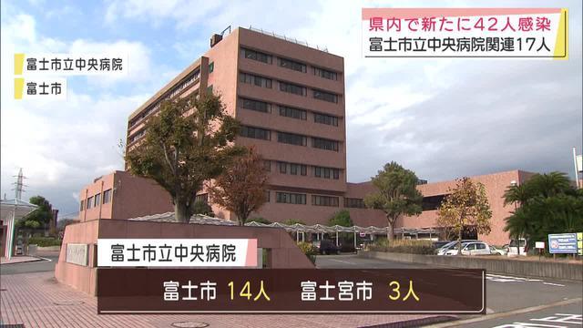 画像: 【新型コロナ】静岡県の新規感染者42人 富士市立中央病院クラスター関連は123人に