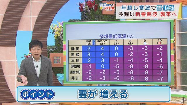画像: 【1月4日 静岡】渡部さんのお天気 あすは「雲が増える」 youtu.be