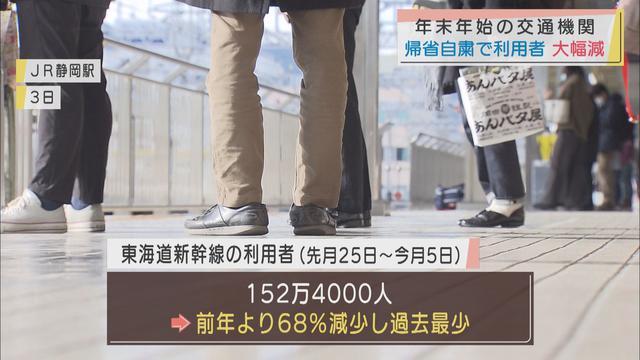 画像: 年末年始の新幹線利用者は前年の7割減 静岡駅の乗車率最高は上りが3日の100%、下りが4日の70%