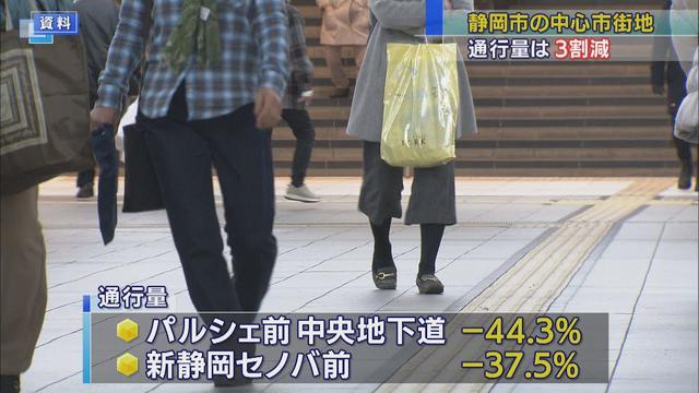 画像: 静岡市中心市街地の通行量が前年の3割以上減 特に電車利用者の通行が多い地点で大きく減少 youtu.be