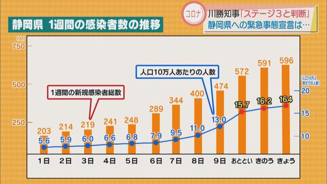 画像2: 【新型コロナ】静岡県独自の警戒レベルを5に引き上げ 緊急事態宣言は要請せず…「県東部ではそれに近い状況」