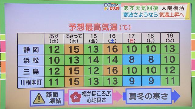 画像: 【1月12日 静岡】渡部さんのお天気 あすは「ホッとできる日差し」 youtu.be