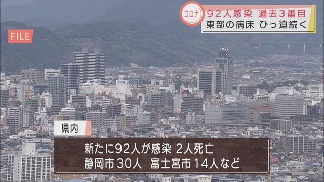 画像: 【新型コロナ】過去3番目に多い92人が感染 医療機関のひっ迫状態が続く 静岡県 youtu.be