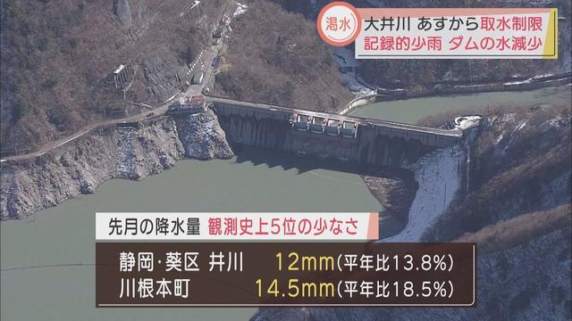 画像: 大井川水系あすから2年ぶりの取水制限へ youtu.be