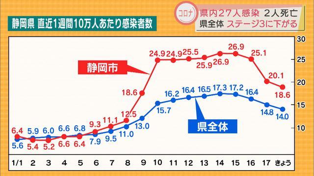 画像: 静岡市はステージ4の基準下回る