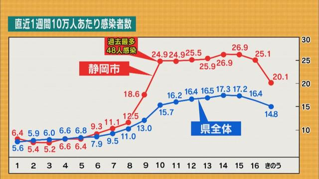 画像: 静岡市 人口10万人あたりの1週間の新規感染者が25人を下回る