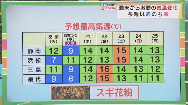画像: 【1月18日 静岡】渡部さんのお天気 「今夜、雪のところも」 youtu.be