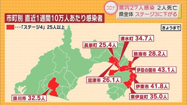 画像: 【新型コロナ】静岡県内27人感染 15日ぶりに30人下回るも…県は一時的とみて引き続き警戒呼びかけ