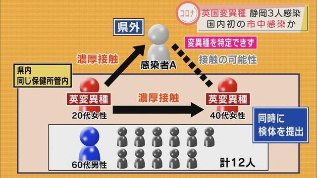 画像: 【新型コロナ】渡航歴ない3人、国内初めて変異種の市中感染か…国は静岡県の調査を強化