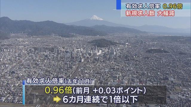 画像: 静岡県内の有効求人倍率、昨年11月は0.96倍…6カ月連続1倍以下で全国値を20カ月連続下回る 静岡労働局の調べ youtu.be