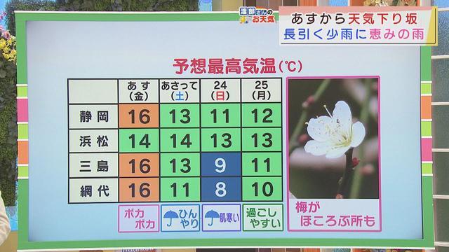 画像: 【1月21日 静岡】渡部さんのお天気 あすは「午後はにわか雨」 youtu.be