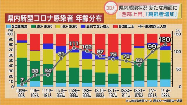 画像: 【新型コロナ】静岡県内の感染者数は西部の割合が上昇し、高齢者が増加 週末の県会見から