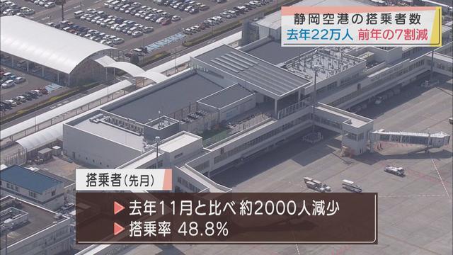 画像: 前年同期の3割未満...富士山静岡空港の昨年12月搭乗者数