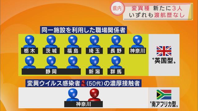 画像3: 県内に住む3人がイギリス由来の変異ウイルスに感染 静岡県はくれぐれも個人を特定しないようにと呼びかけ