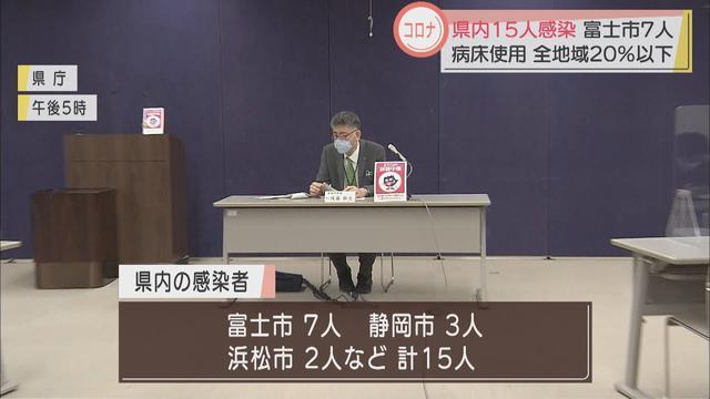 画像: 【新型コロナ】静岡県15人感染 病床使用率が去年11月3日以来、西部・中部・東部すべての地域で20%下回る youtu.be