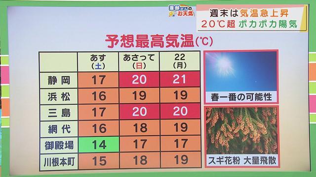 画像: 【2月19日 静岡】渡部さんのお天気 あす「日なたは暖かい」 youtu.be