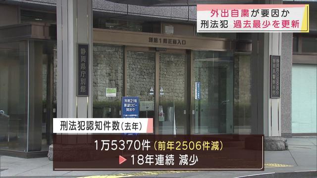画像: 新型コロナで外出自粛が要因 静岡県内の犯罪件数が過去最少を更新 youtu.be