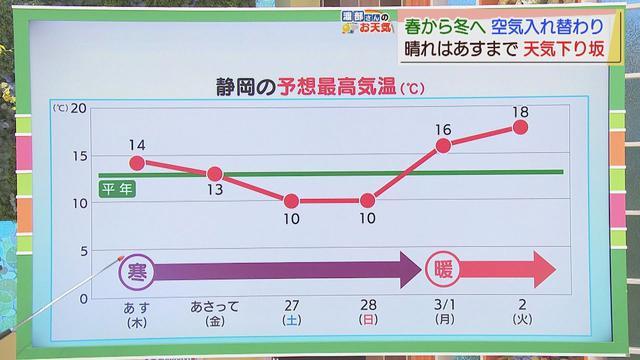 画像: 【2月24日 静岡】渡部さんのお天気  あすは「貴重な日差し」あさっては天気崩れる youtu.be