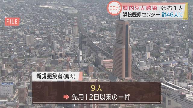 画像: 【新型コロナ】静岡県9人感染…20日ぶりに1桁 浜松医療センターのクラスターは2人で累計計46人に youtu.be