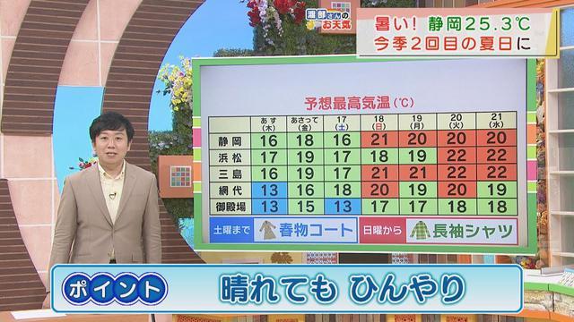 画像: 【4月14日 静岡】渡部さんのお天気 あすは「晴れても空気ひんやり」 暑さはおさまるが肌寒く感じるかも youtu.be