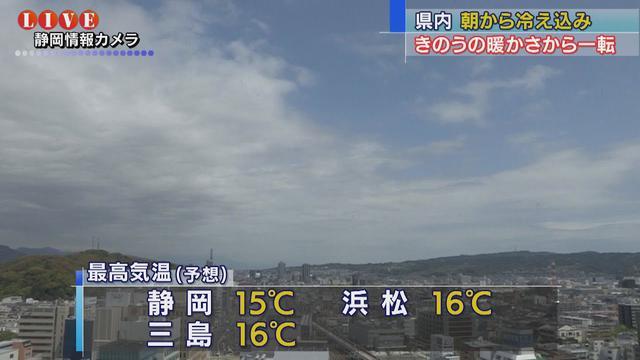 画像: 夏日から一転15℃前後…気温差10℃と寒暖差大きく 体調管理にご注意を 静岡県 youtu.be